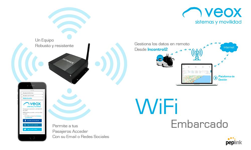 WiFi Embarcado