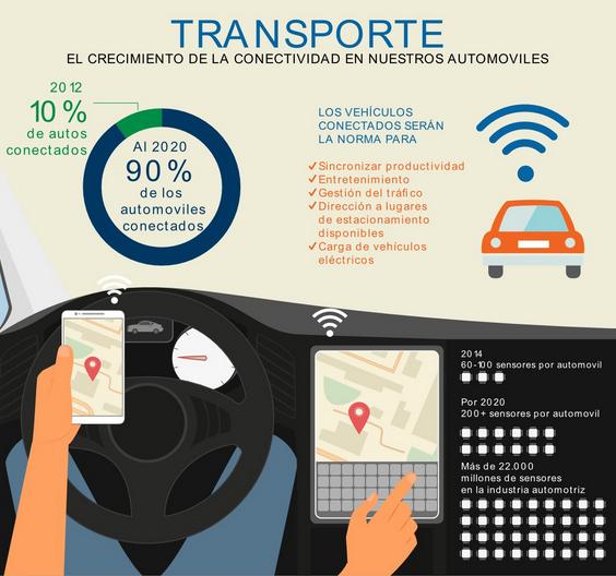 El Internet de las Cosas en el Transporte